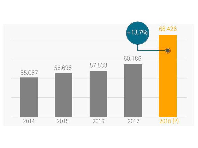 Crecimiento de las franquicias en España en 2018