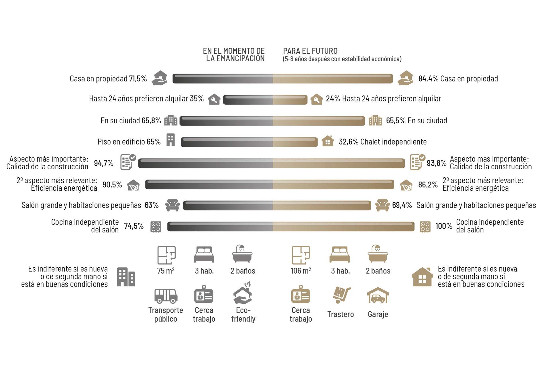 preferencias-jovenes-acceso-vivienda